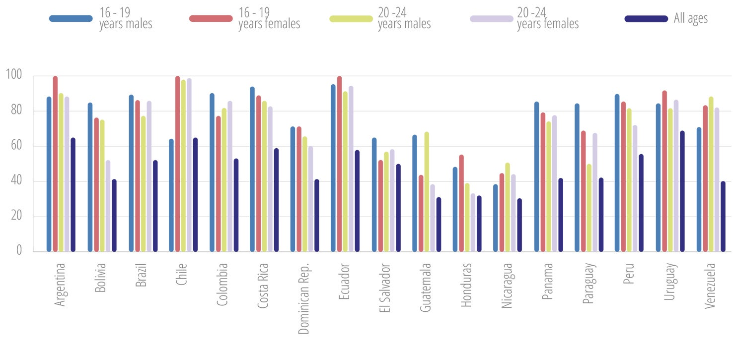 Part I - A Profile of Adolescents and Youth in the Americas
