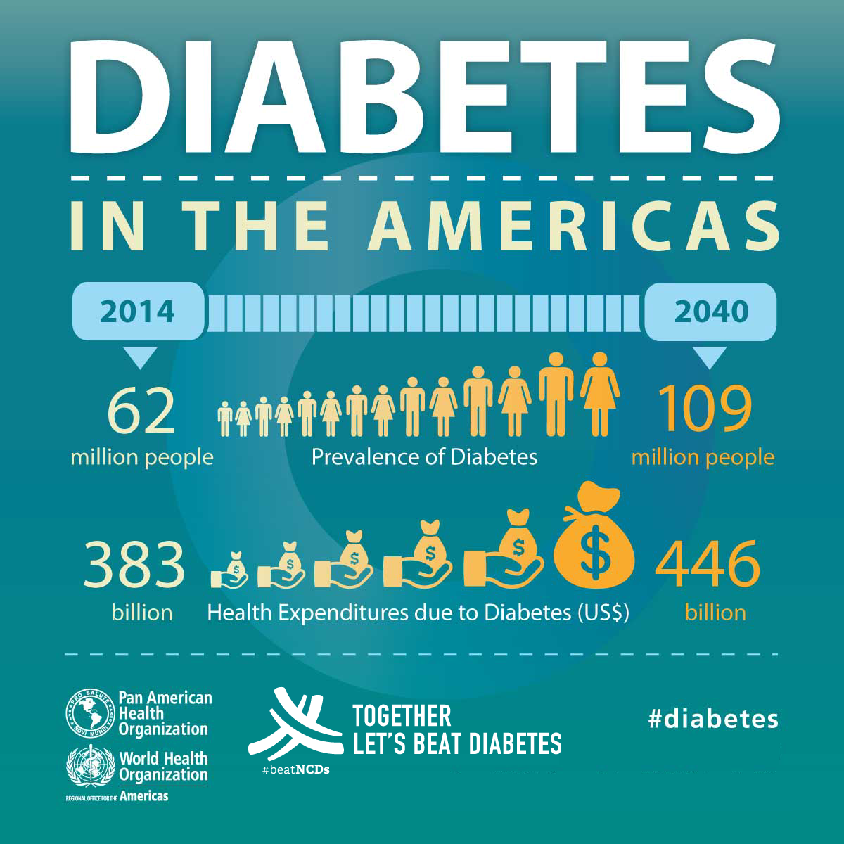 PAHO/WHO infographic on the cost of diabetes in the Americas