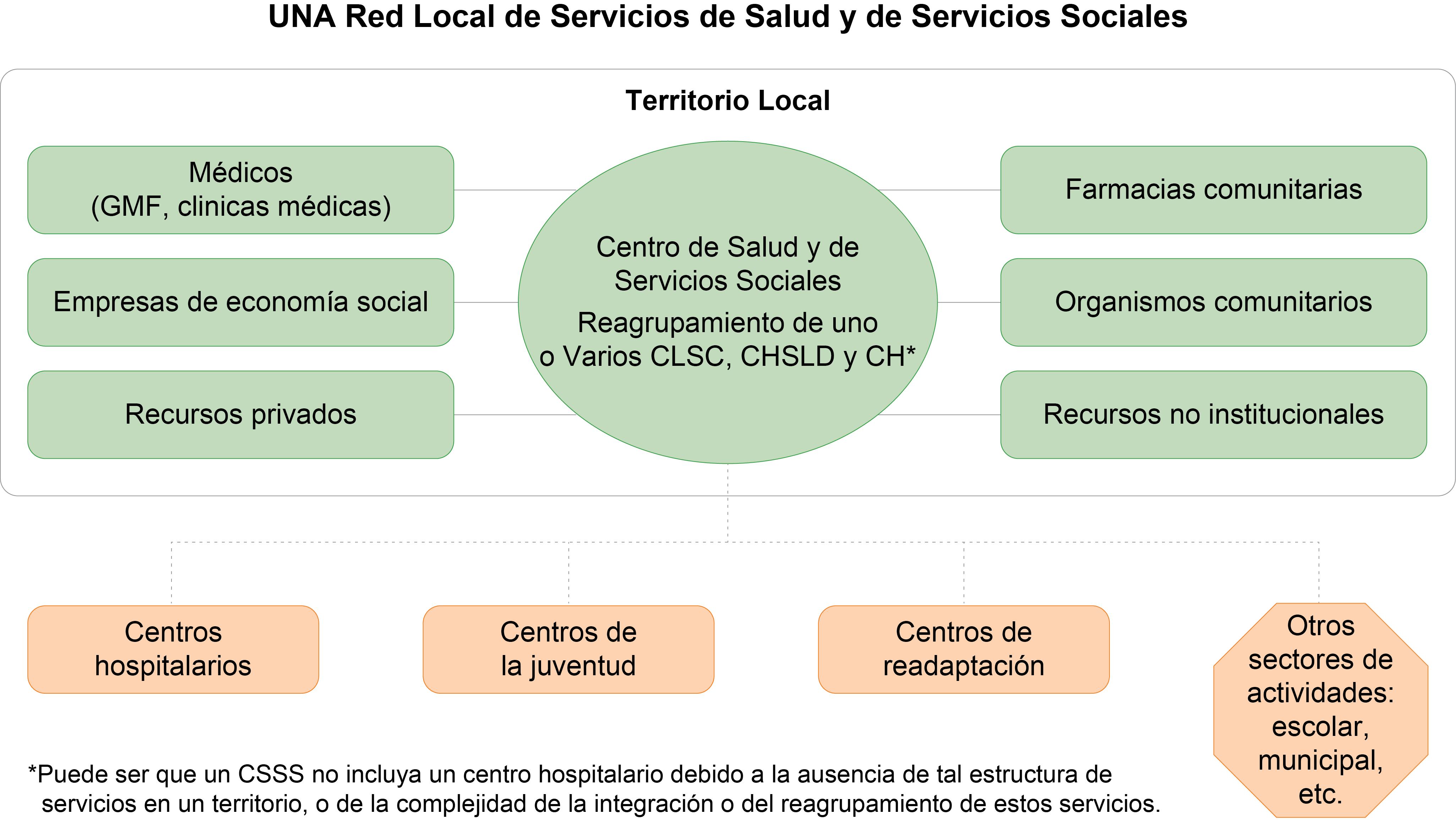 Acceso a servicios de salud integrales, equitativos y de calidad