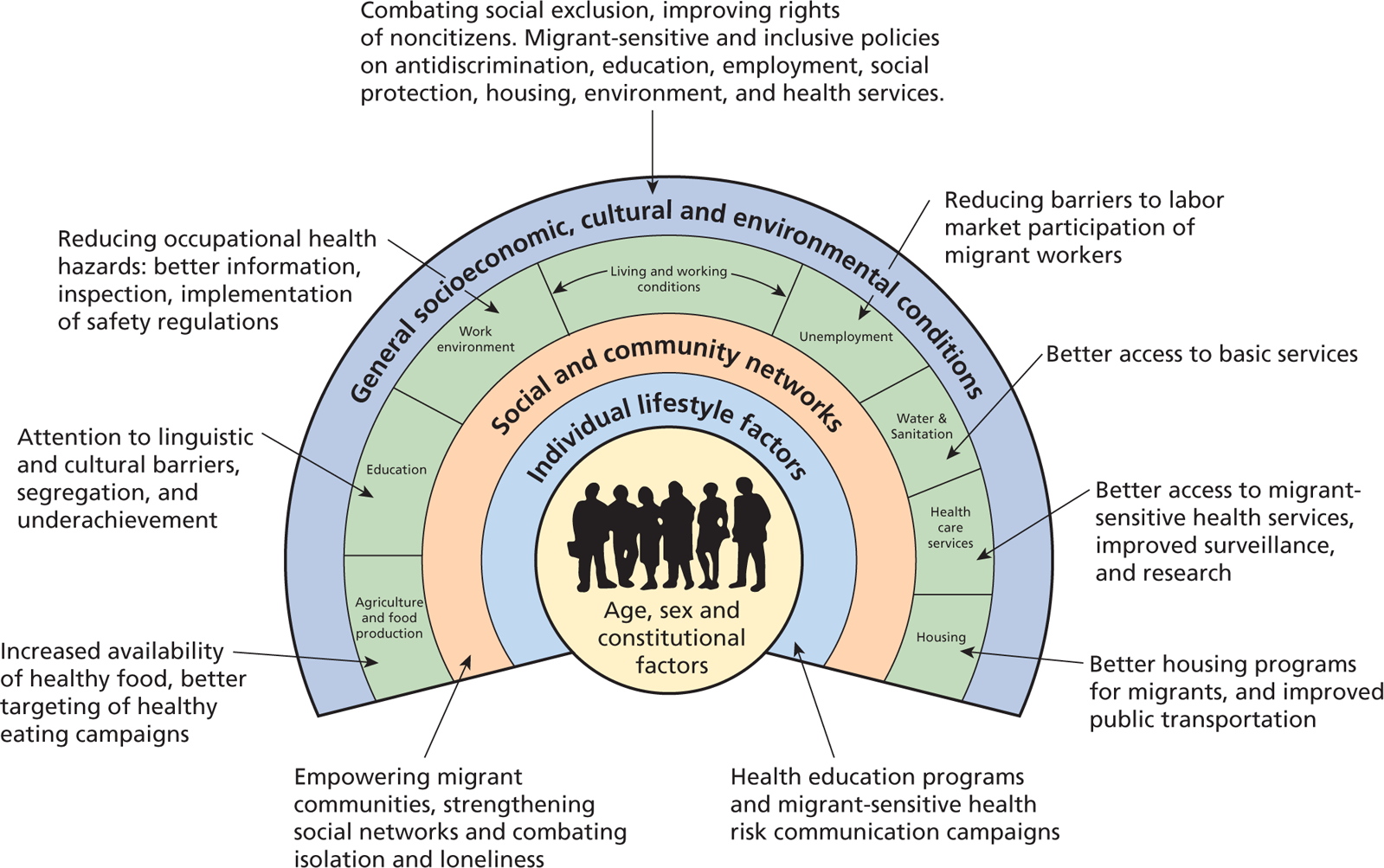 Adolescent Health Cde Ham Iii Wiring Diagram Figure 5 Policy Measures Tackling The Social Determinants Of For Migrants