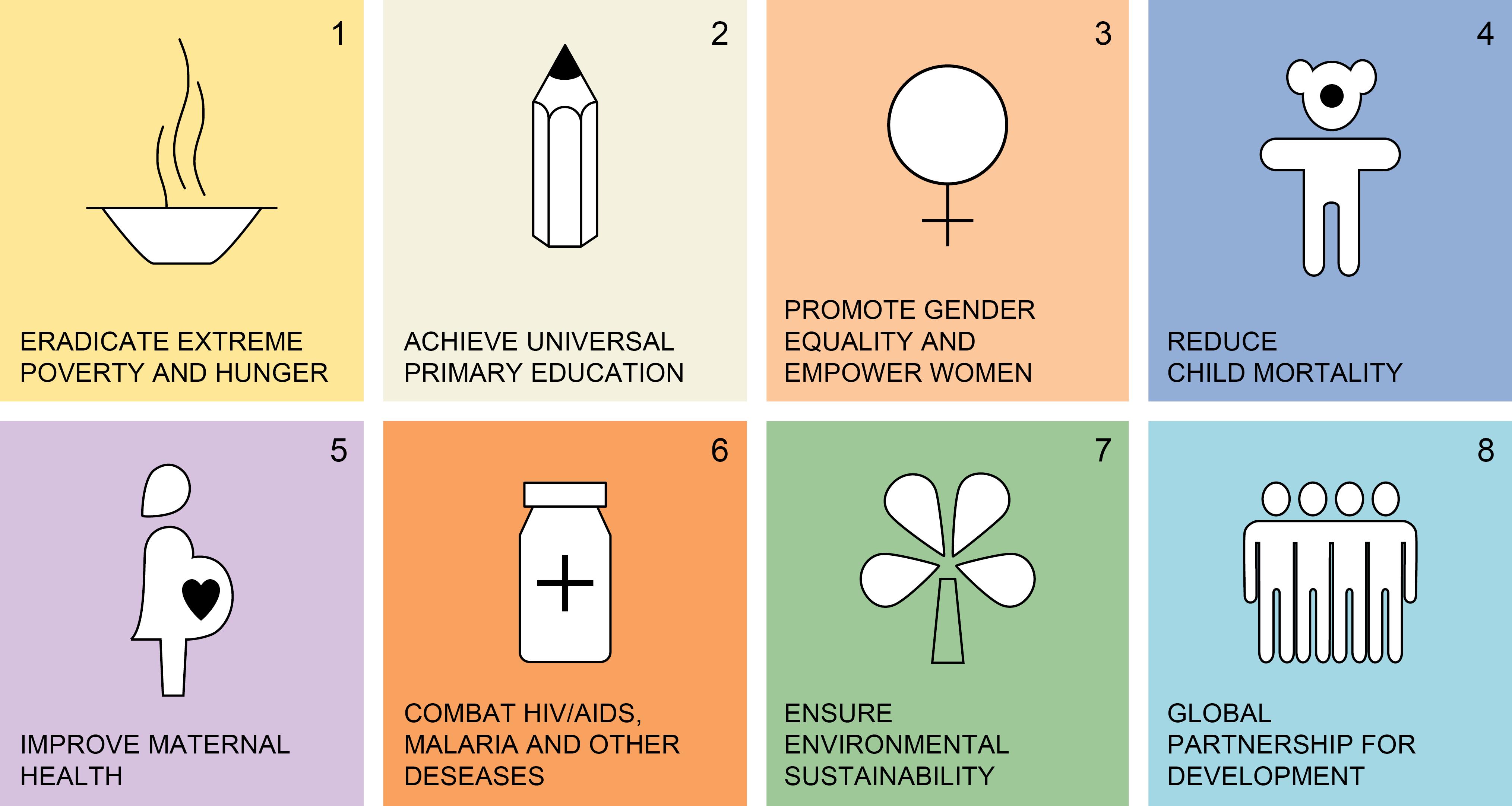 2030 SDG Breakdown