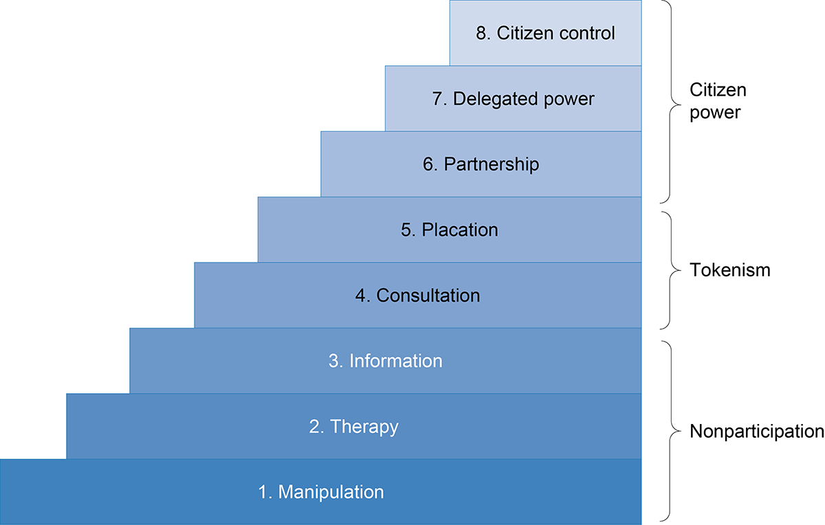 stages of public policy process