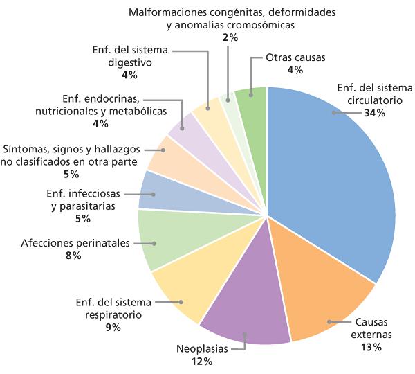 Estadísticas de hipertensión de la organización mundial de la salud