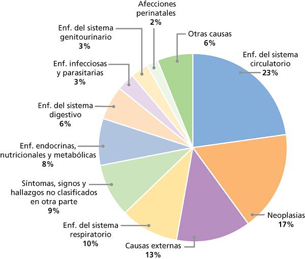 consumo de alcohol por estadísticas estatales sobre diabetes