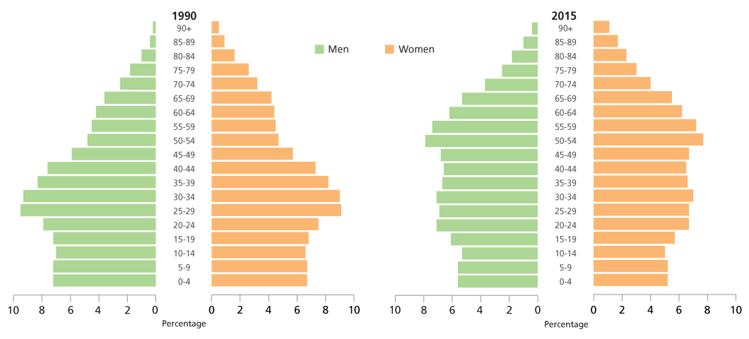 Ventajas de ser homosexual statistics