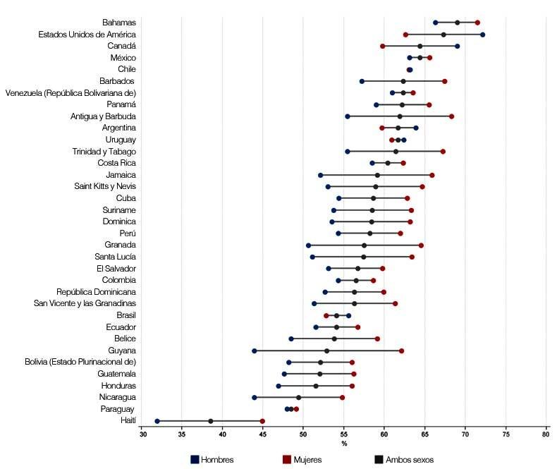 estadísticas de salud mundial 2020 tratamiento de hipertensión