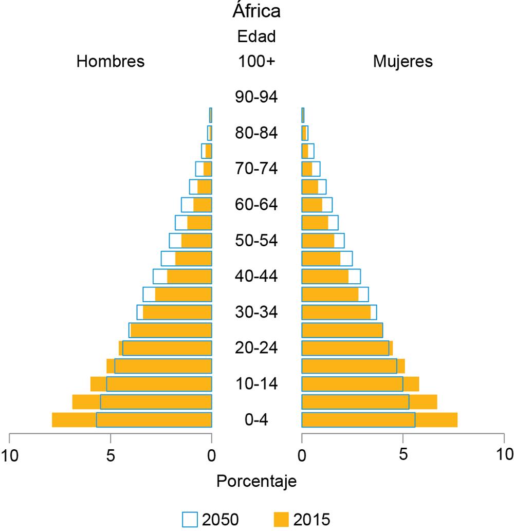 Características de la población y sus tendencias