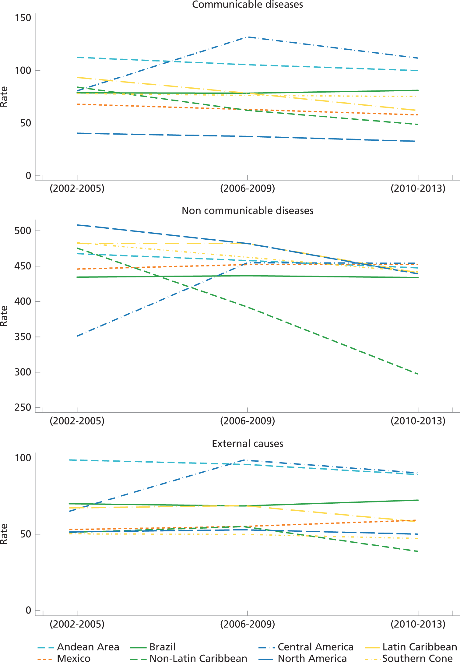 Figure 2. Trends in mortality rates for Global Burden of Disease (GBD)a  causes of death by time period and subregion, Region of the Americas,  2002–2013