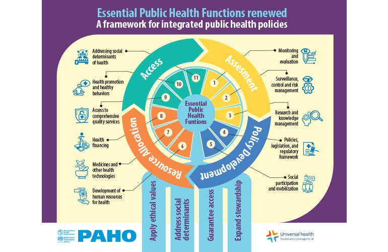 Essential Public Health Functions in the Americas