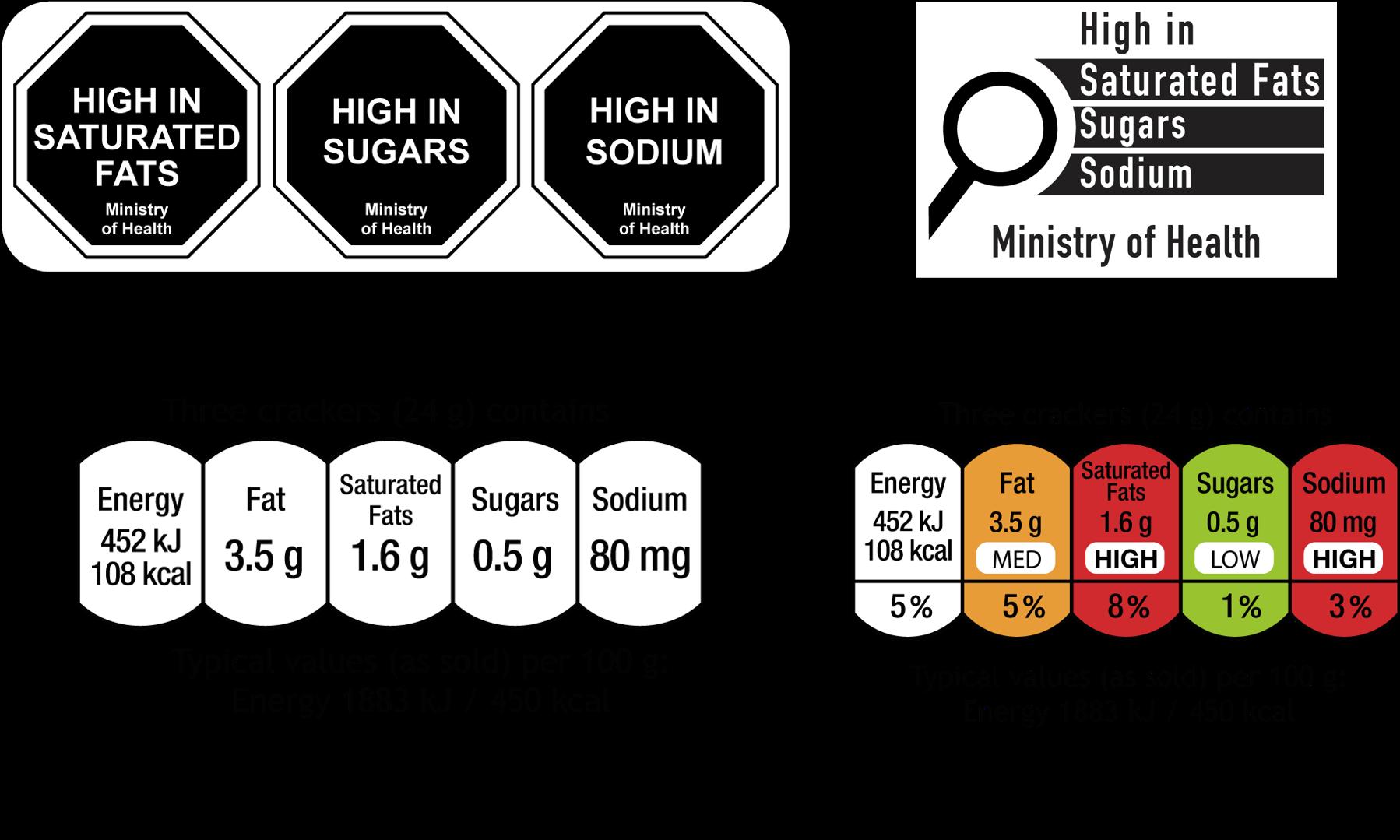 Octogonal label system
