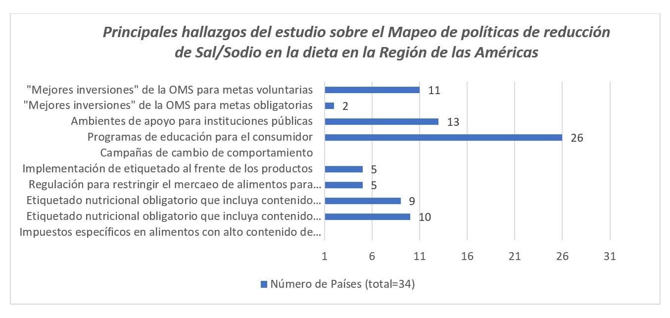 Principales hallazgos del estudio sobre el Mapeo de políticas de reducción de Sal/Sodio en la dieta en la Región de las Américas