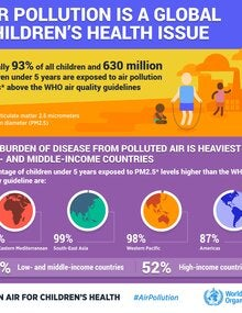 Infographic. Air pollution is a global children's health issue; 2019