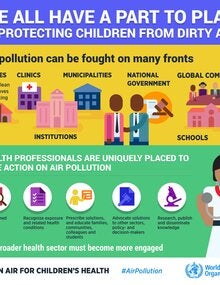 Infographic. We all have a part to play in protecting children from dirty air; 2019