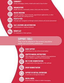 Infographic: Considerations for implementing HIV self-testing